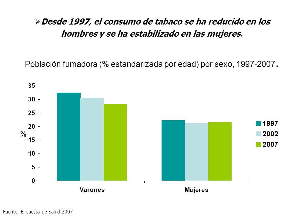 Población fumadora (% estandarizada por edad) por sexo, 1997-2007.
