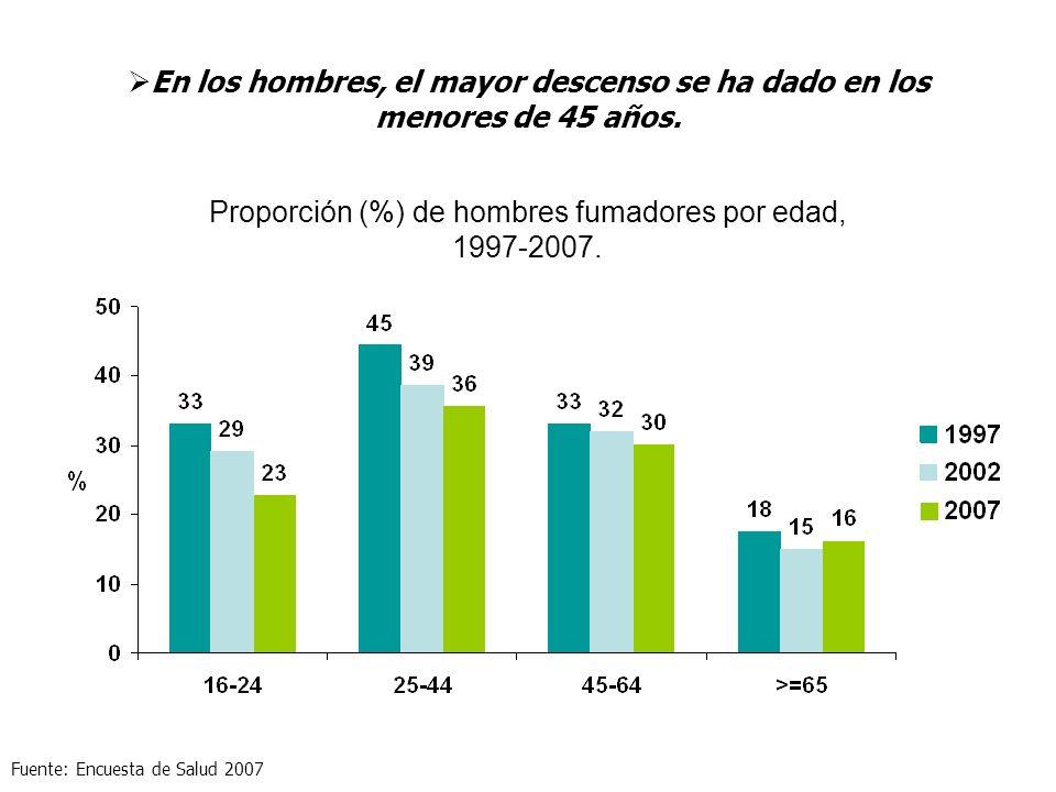 Proporción (%) de hombres fumadores por edad,