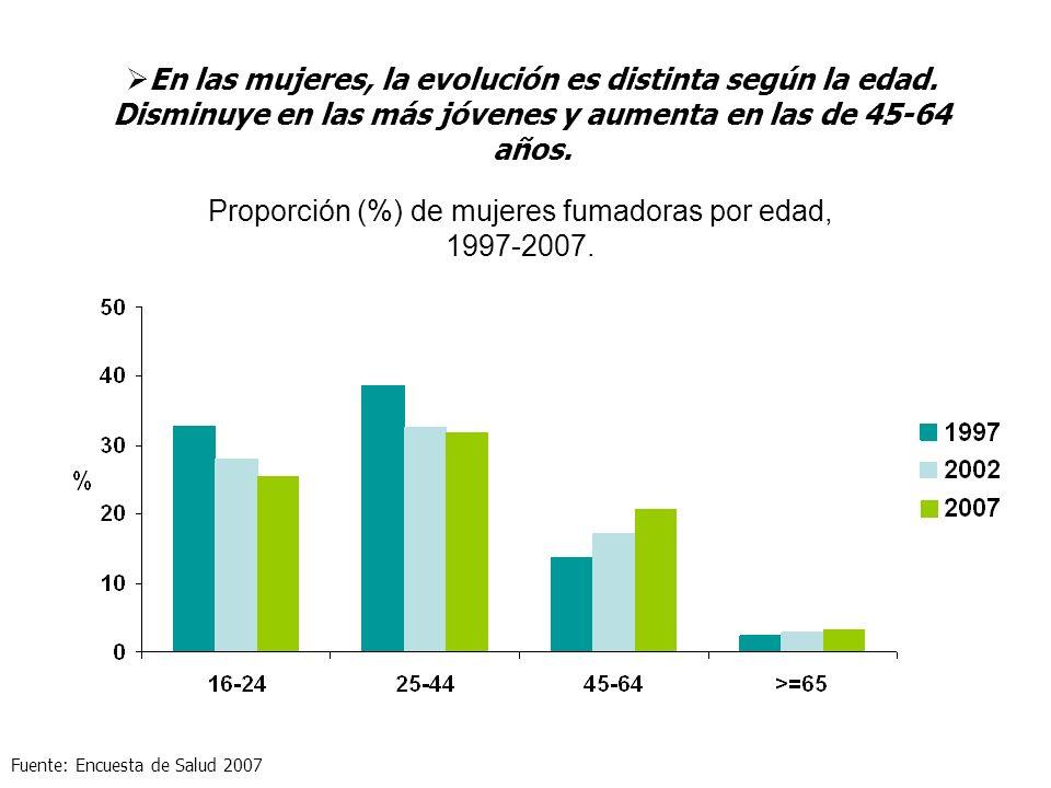 Proporción (%) de mujeres fumadoras por edad,