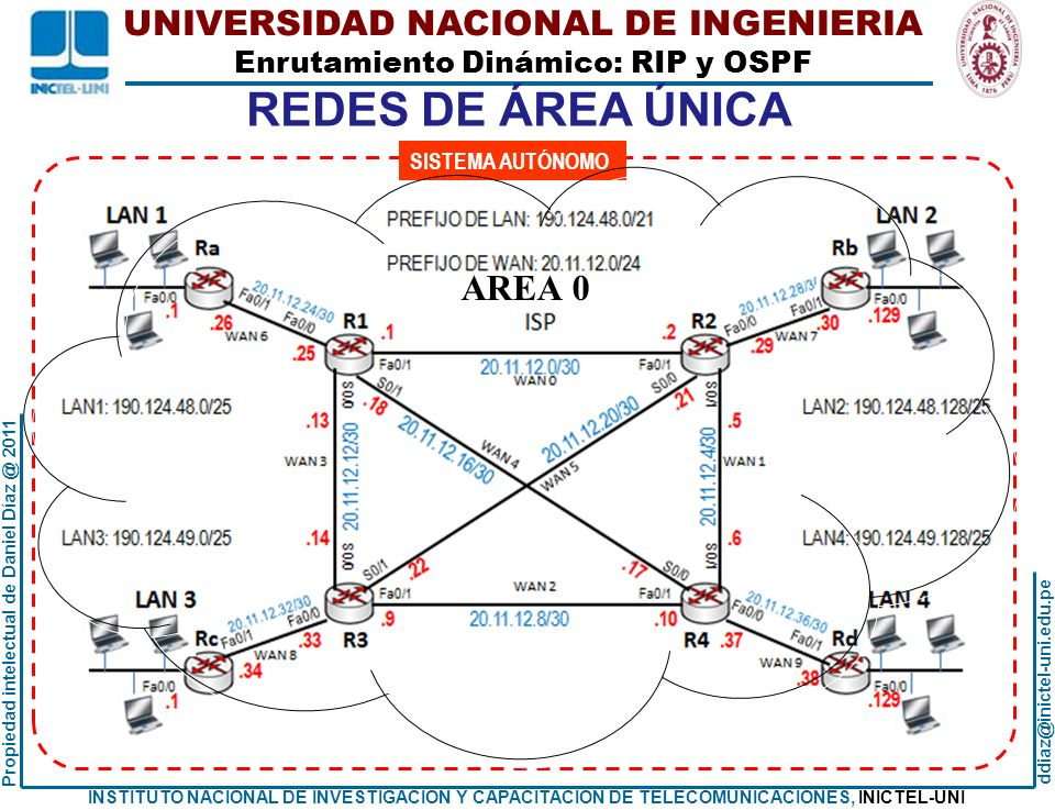 REDES DE ÁREA ÚNICA SISTEMA AUTÓNOMO AREA 0