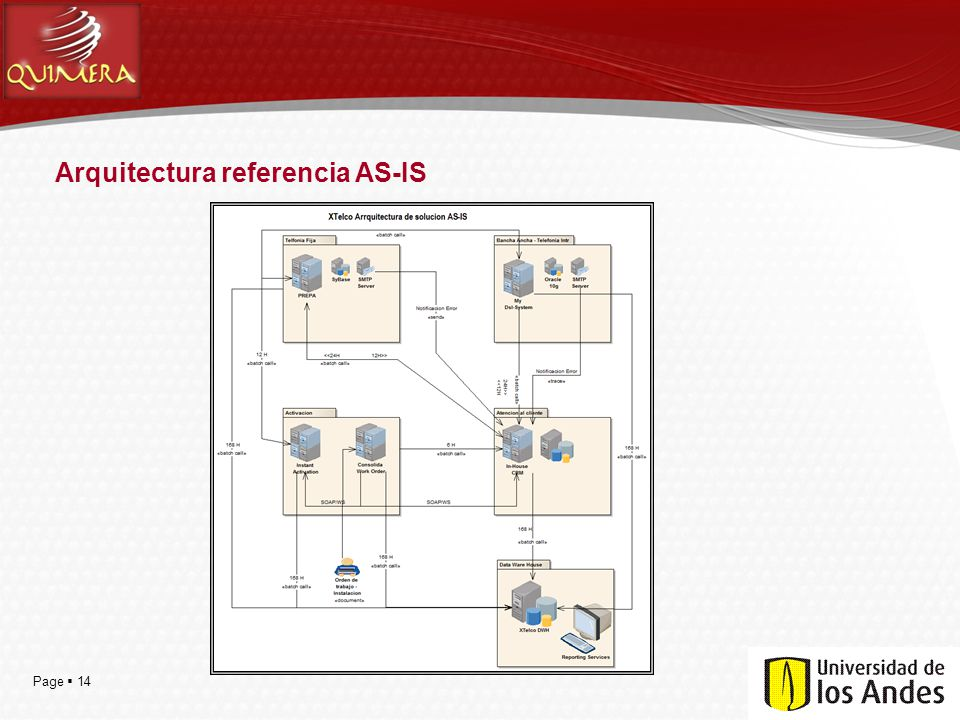 Arquitectura referencia AS-IS