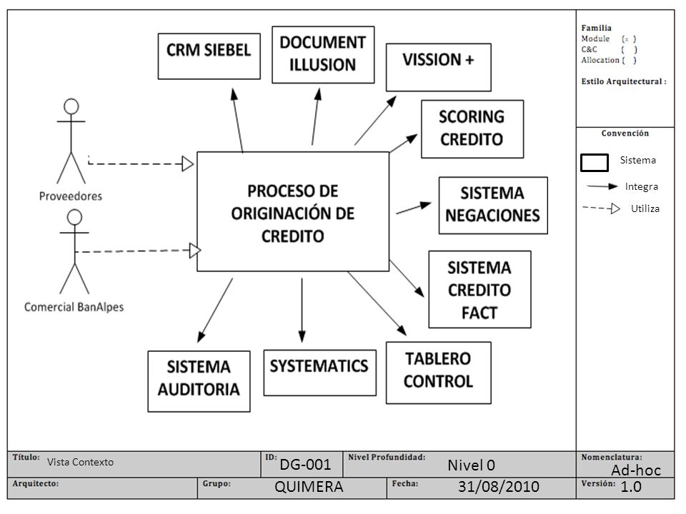 DG-001 Nivel 0 Ad-hoc QUIMERA 31/08/2010 1.0 Sistema Integra Utiliza