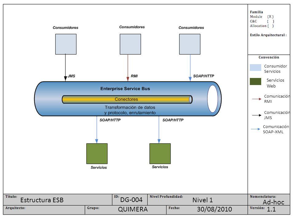 Estructura ESB DG-004 Nivel 1 Ad-hoc QUIMERA 30/08/2010 1.1