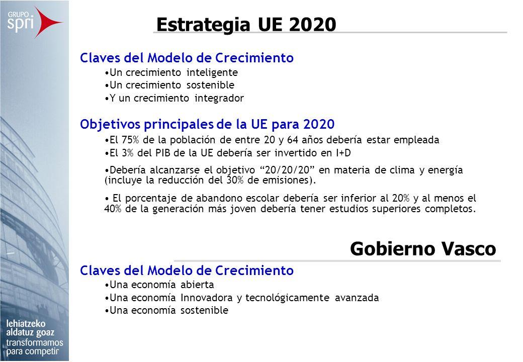 Estrategia UE 2020 Gobierno Vasco Claves del Modelo de Crecimiento