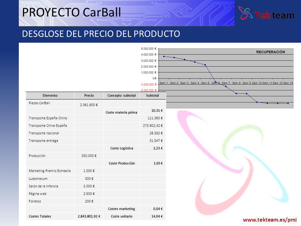 PROYECTO CarBall DESGLOSE DEL PRECIO DEL PRODUCTO Elemento Precio
