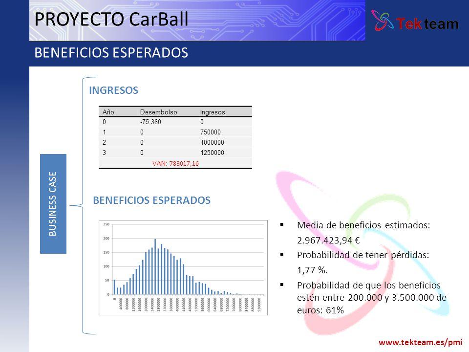 PROYECTO CarBall BENEFICIOS ESPERADOS INGRESOS BENEFICIOS ESPERADOS