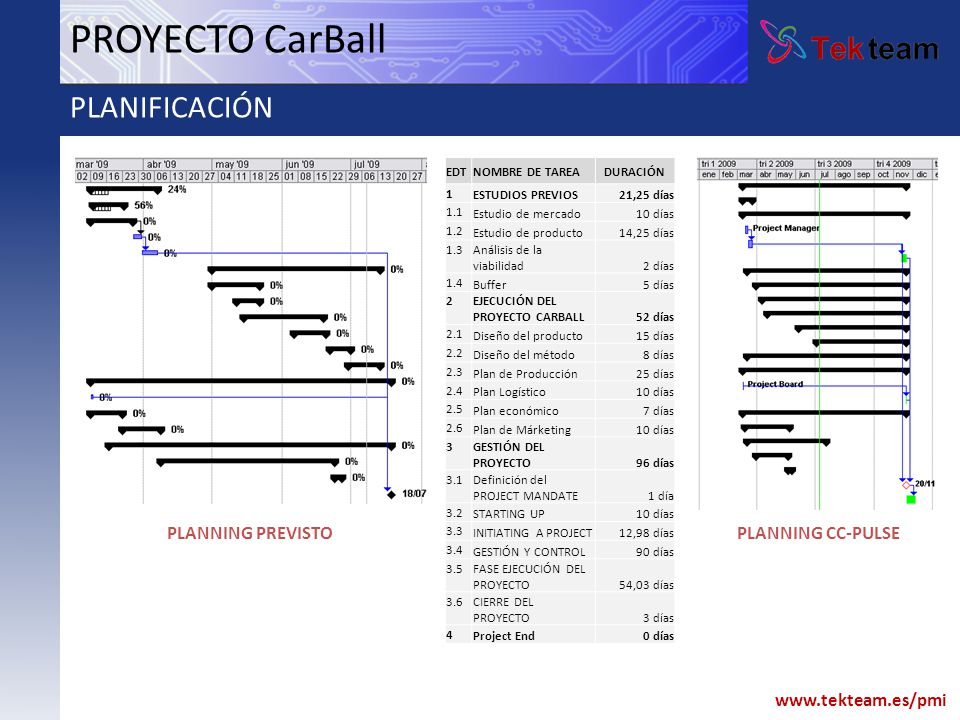 PROYECTO CarBall PLANIFICACIÓN PLANNING PREVISTO PLANNING CC-PULSE EDT
