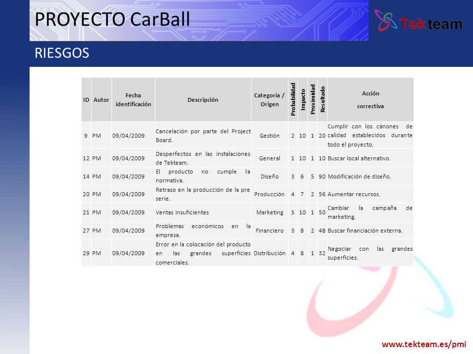PROYECTO CarBall RIESGOS ID Autor Fecha identificación Descripción