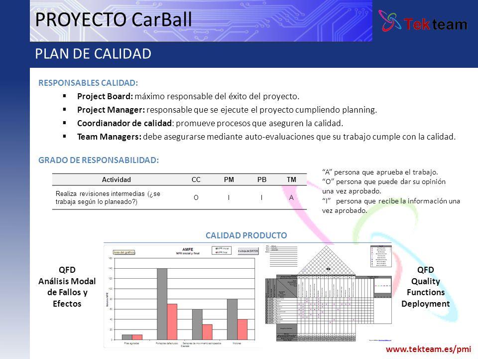 Análisis Modal de Fallos y Efectos Quality Functions Deployment