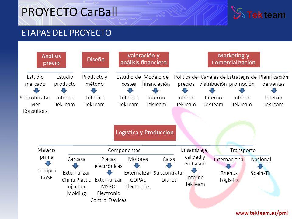 PROYECTO CarBall ETAPAS DEL PROYECTO Análisis previo Diseño
