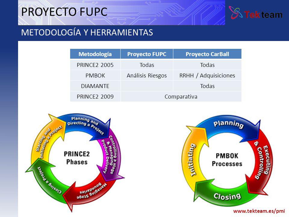 PROYECTO FUPC METODOLOGÍA Y HERRAMIENTAS Metodología Proyecto FUPC