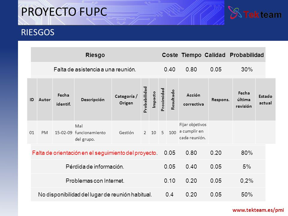 PROYECTO FUPC RIESGOS Brainstorming: Identificación de riesgos