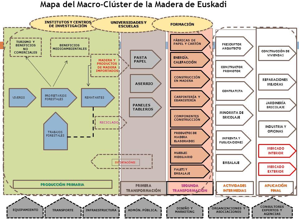 Mapa del Macro-Clúster de la Madera de Euskadi