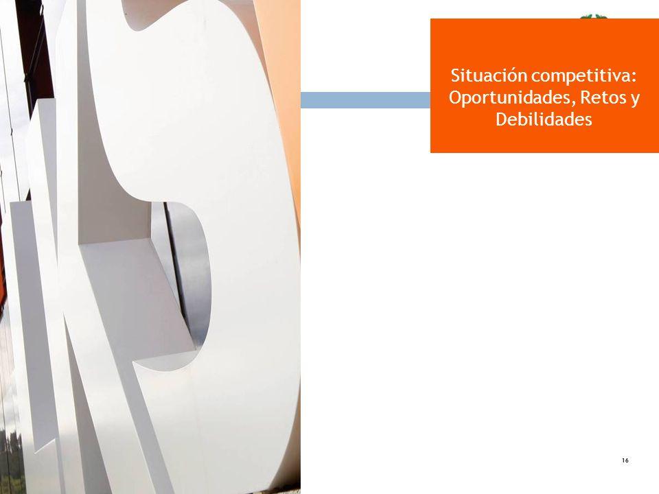 Situación competitiva: Oportunidades, Retos y Debilidades