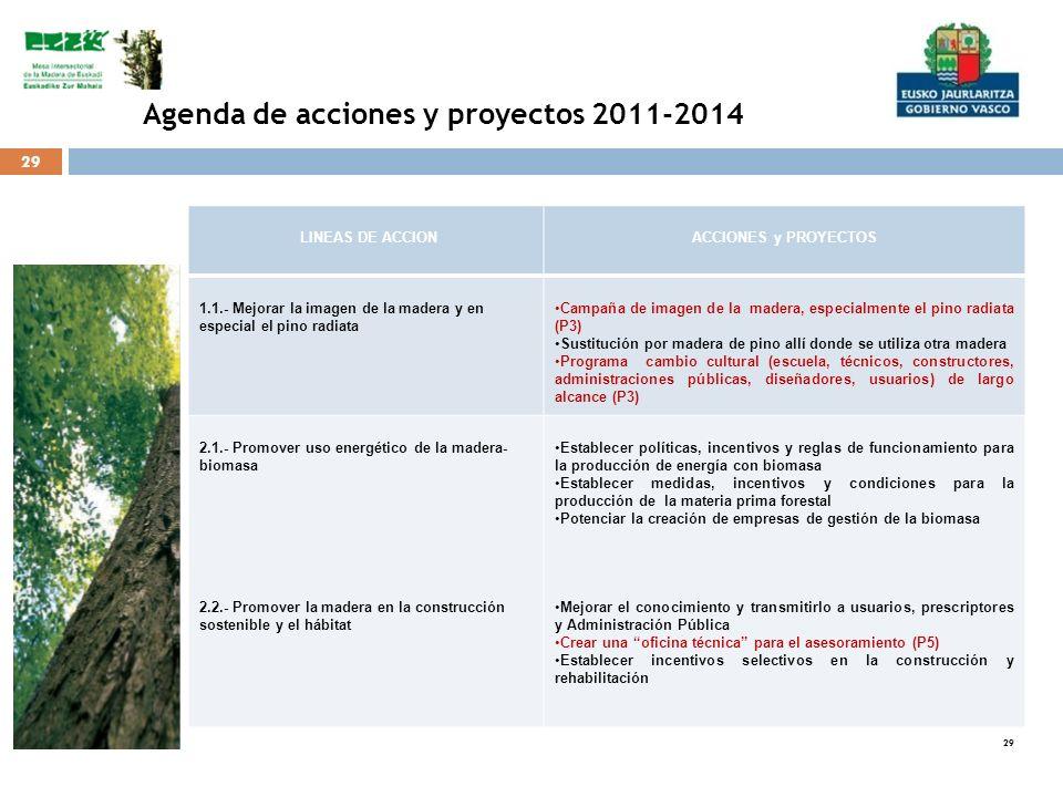 Agenda de acciones y proyectos 2011-2014