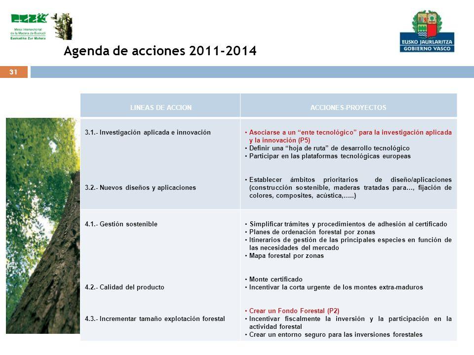 Agenda de acciones 2011-2014 LINEAS DE ACCION ACCIONES-PROYECTOS