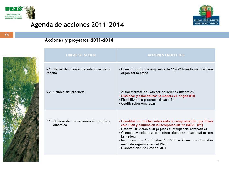 Agenda de acciones 2011-2014 Acciones y proyectos 2011-2014