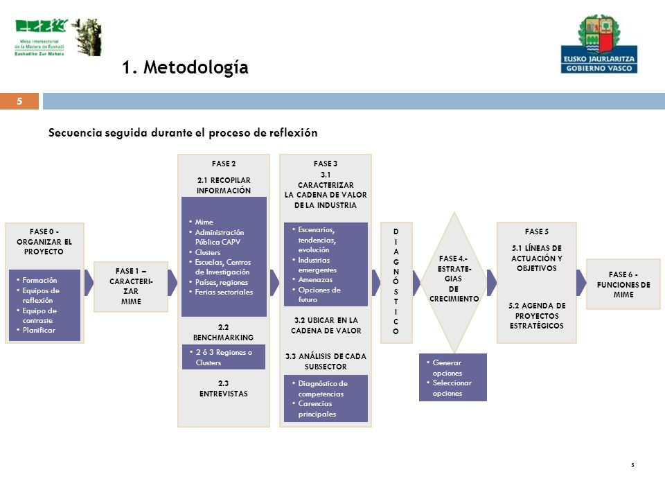 1. Metodología Secuencia seguida durante el proceso de reflexión