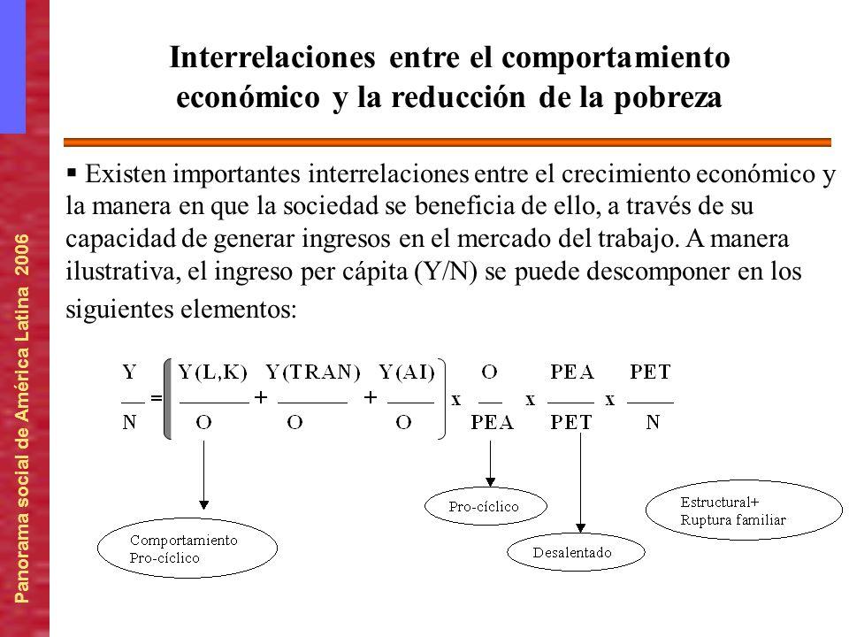 Interrelaciones entre el comportamiento económico y la reducción de la pobreza