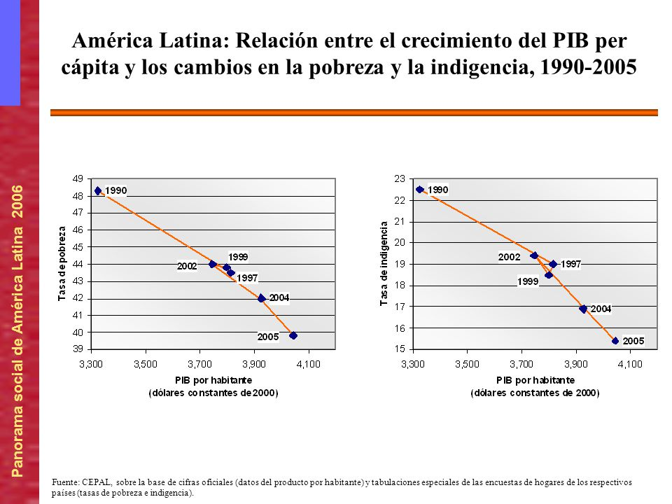 América Latina: Relación entre el crecimiento del PIB per cápita y los cambios en la pobreza y la indigencia, 1990-2005