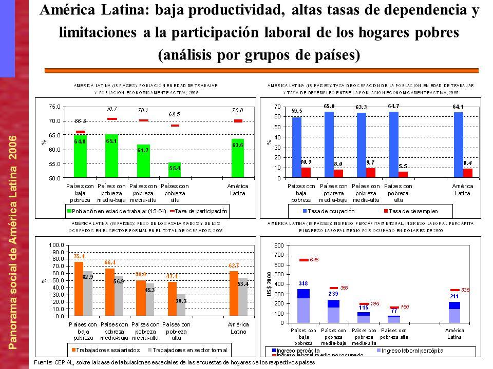 América Latina: baja productividad, altas tasas de dependencia y limitaciones a la participación laboral de los hogares pobres (análisis por grupos de países)