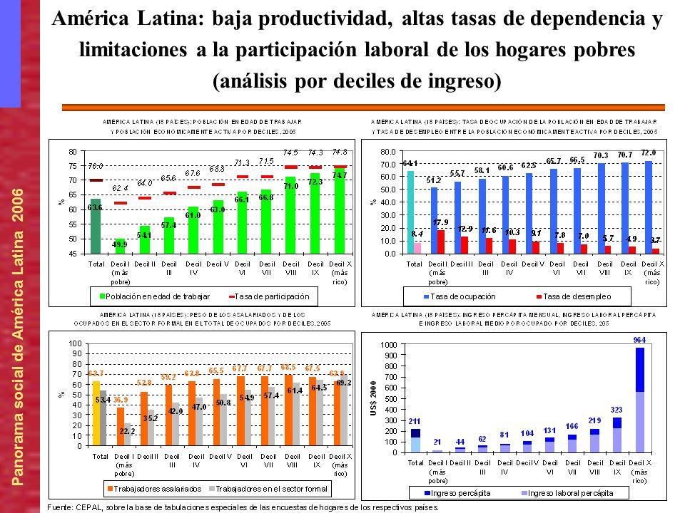América Latina: baja productividad, altas tasas de dependencia y limitaciones a la participación laboral de los hogares pobres (análisis por deciles de ingreso)