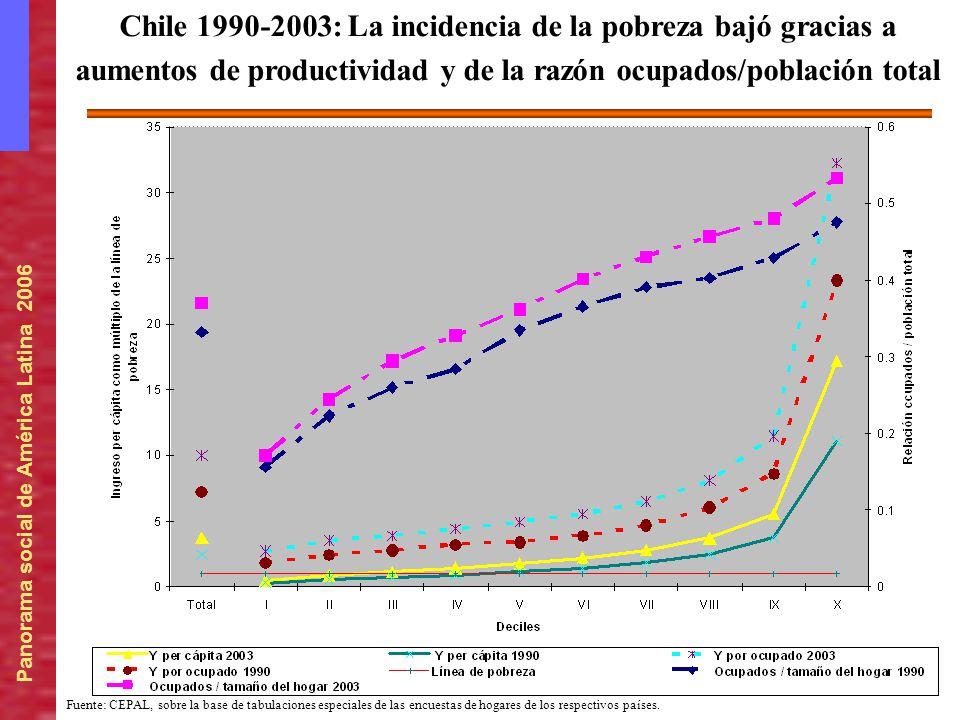 Chile 1990-2003: La incidencia de la pobreza bajó gracias a aumentos de productividad y de la razón ocupados/población total