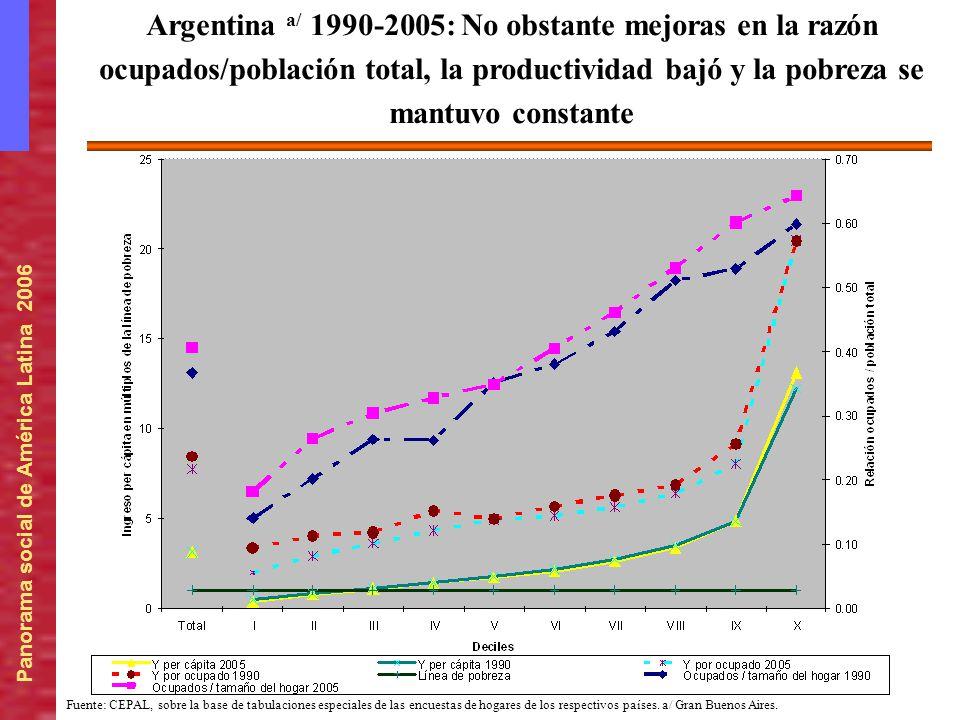 Argentina a/ 1990-2005: No obstante mejoras en la razón ocupados/población total, la productividad bajó y la pobreza se mantuvo constante