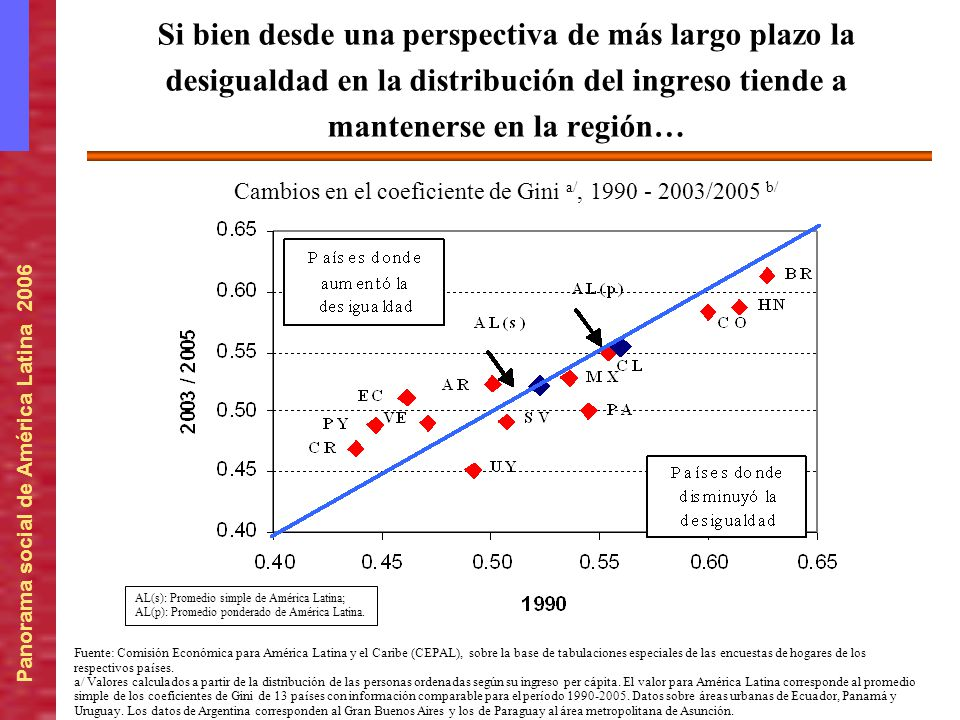 Cambios en el coeficiente de Gini a/, 1990 - 2003/2005 b/