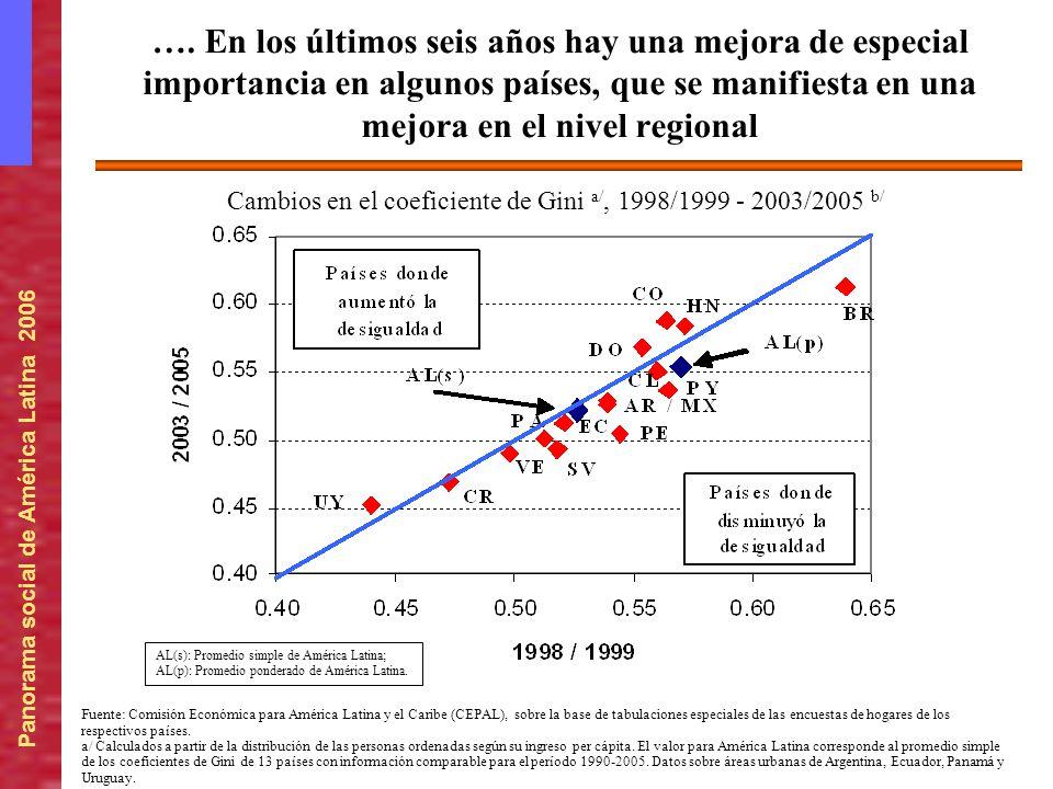 Cambios en el coeficiente de Gini a/, 1998/1999 - 2003/2005 b/