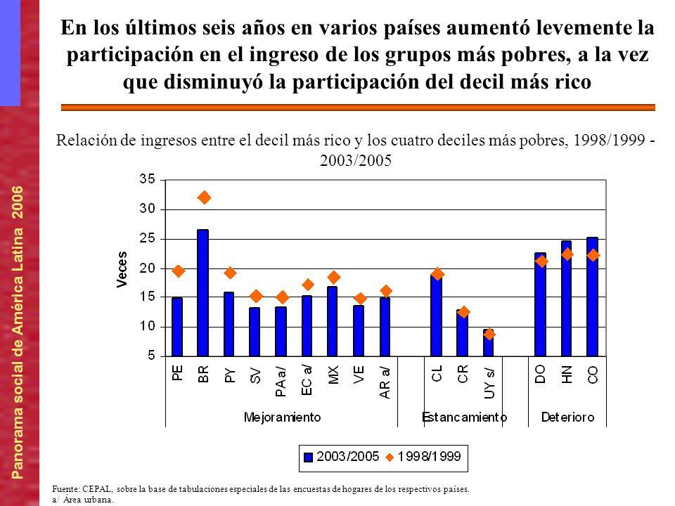 En los últimos seis años en varios países aumentó levemente la participación en el ingreso de los grupos más pobres, a la vez que disminuyó la participación del decil más rico