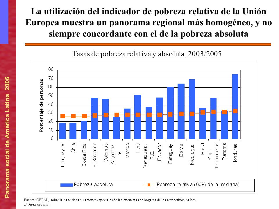 Tasas de pobreza relativa y absoluta, 2003/2005
