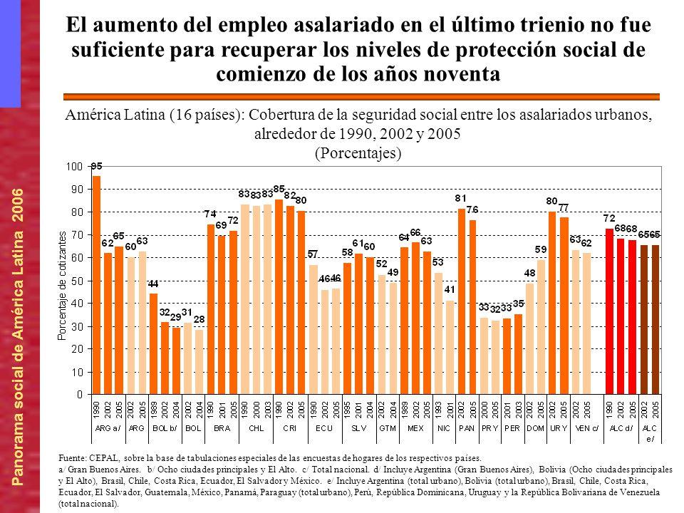 El aumento del empleo asalariado en el último trienio no fue suficiente para recuperar los niveles de protección social de comienzo de los años noventa