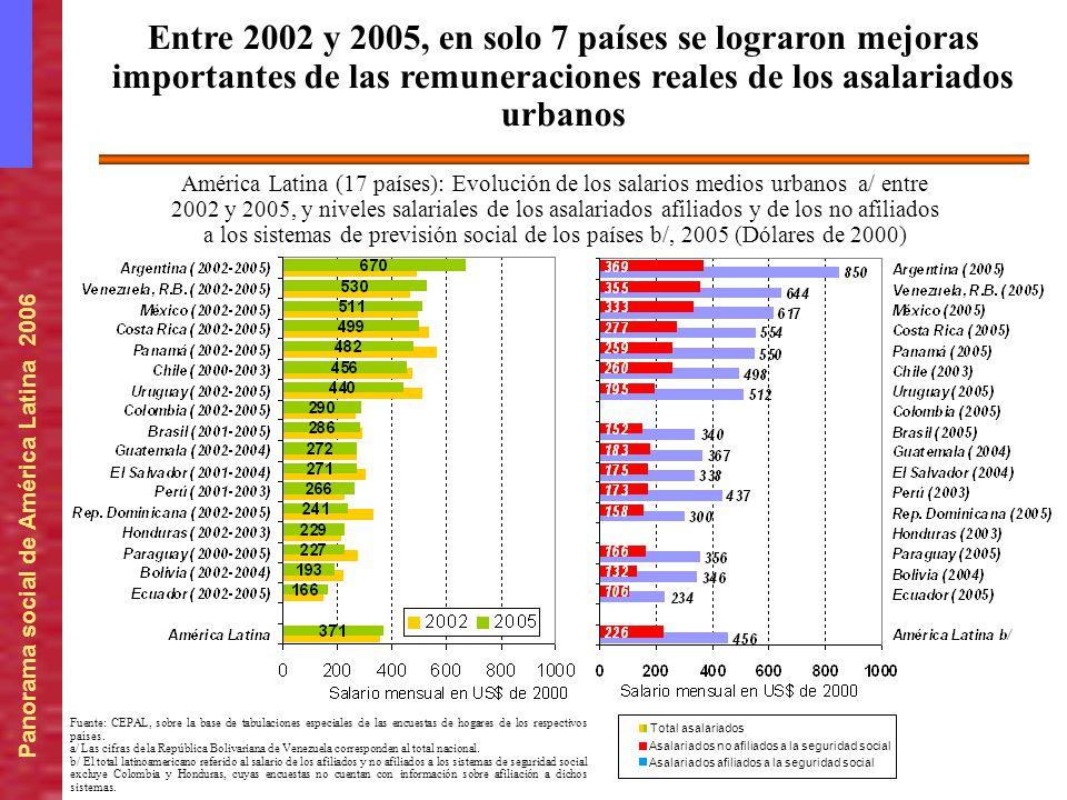 Entre 2002 y 2005, en solo 7 países se lograron mejoras importantes de las remuneraciones reales de los asalariados urbanos