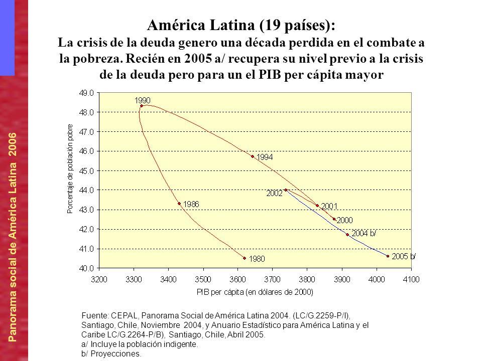 América Latina (19 países):