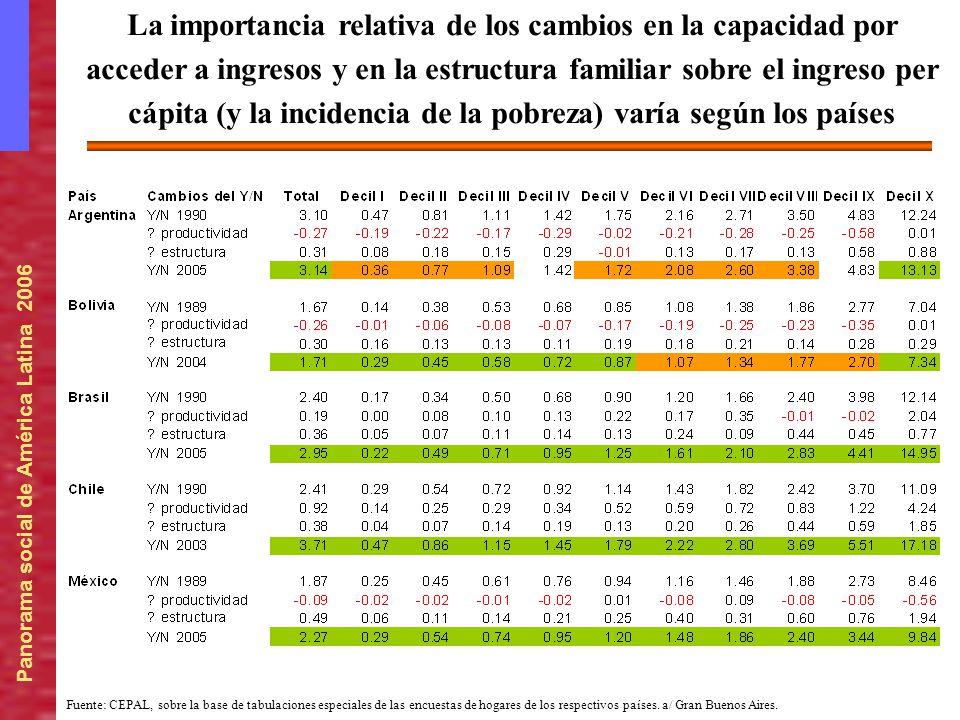 La importancia relativa de los cambios en la capacidad por acceder a ingresos y en la estructura familiar sobre el ingreso per cápita (y la incidencia de la pobreza) varía según los países