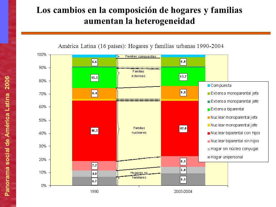 América Latina (16 países): Hogares y familias urbanas 1990-2004