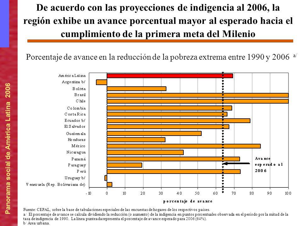 De acuerdo con las proyecciones de indigencia al 2006, la región exhibe un avance porcentual mayor al esperado hacia el cumplimiento de la primera meta del Milenio