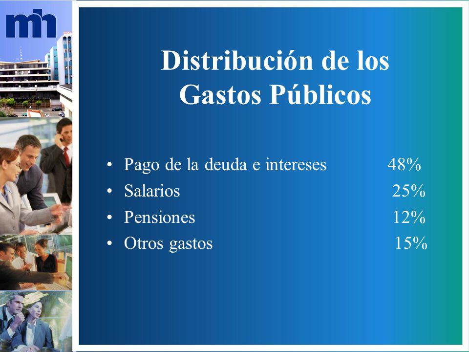 Distribución de los Gastos Públicos