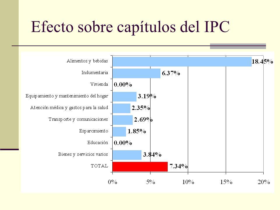 Efecto sobre capítulos del IPC