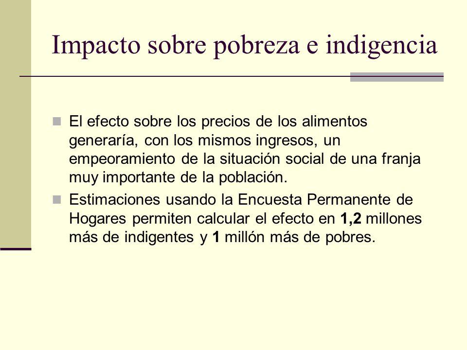 Impacto sobre pobreza e indigencia