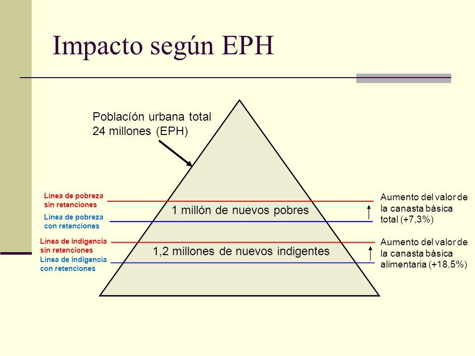 Impacto según EPH Poblacíón urbana total 24 millones (EPH)