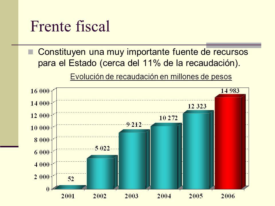 Frente fiscal Constituyen una muy importante fuente de recursos para el Estado (cerca del 11% de la recaudación).