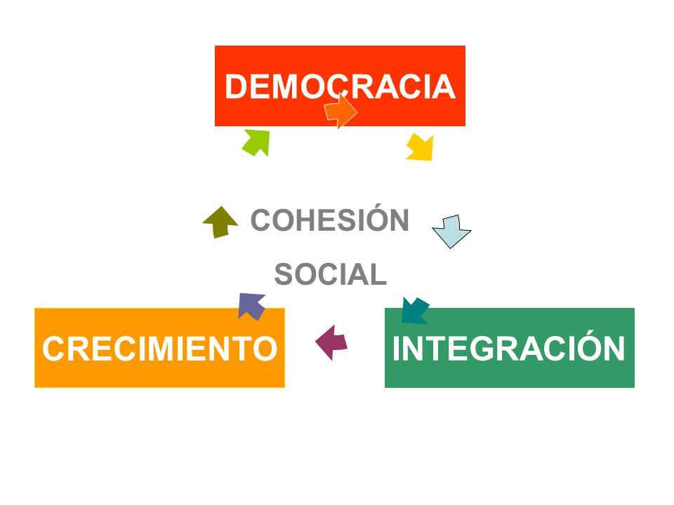 DEMOCRACIA CRECIMIENTO INTEGRACIÓN