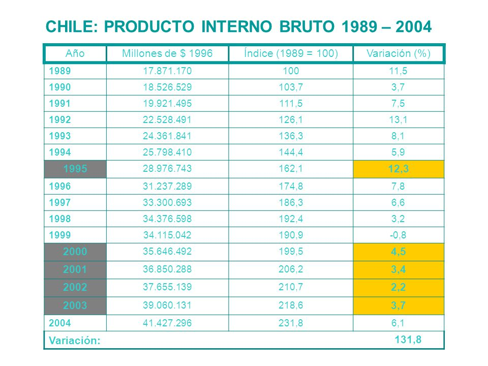 CHILE: PRODUCTO INTERNO BRUTO 1989 – 2004