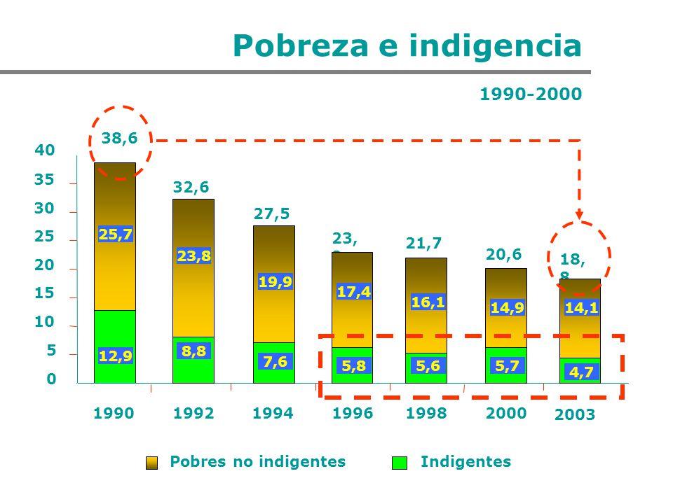 Pobreza e indigencia 1990-2000. 38,6. 40. 35. 32,6. 30. 27,5. 25. 25,7. 23,2. 21,7. 23,8.
