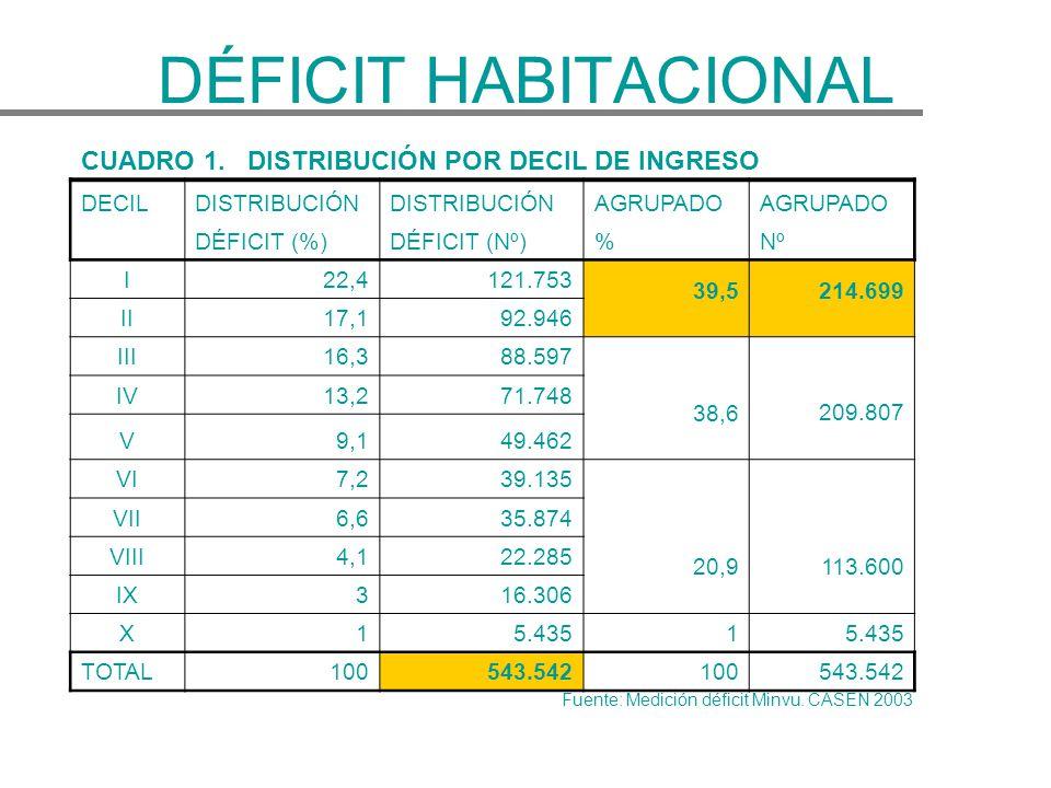 DÉFICIT HABITACIONAL CUADRO 1. DISTRIBUCIÓN POR DECIL DE INGRESO DECIL