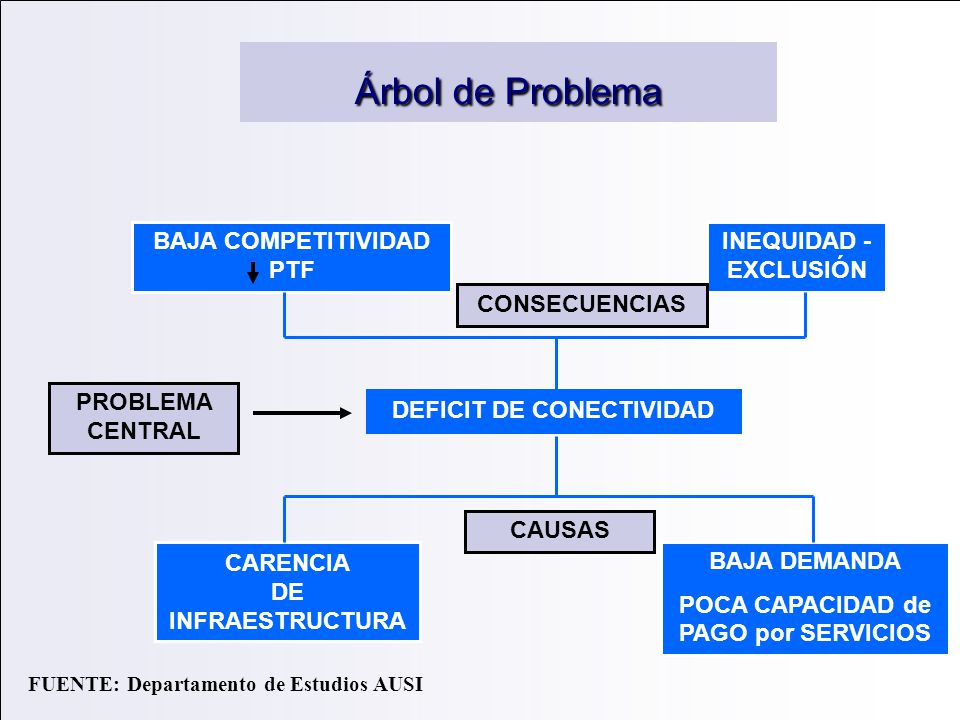 Árbol de Problema BAJA COMPETITIVIDAD PTF INEQUIDAD - EXCLUSIÓN