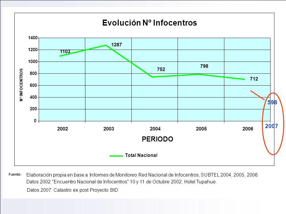 Evolución Nº Infocentros