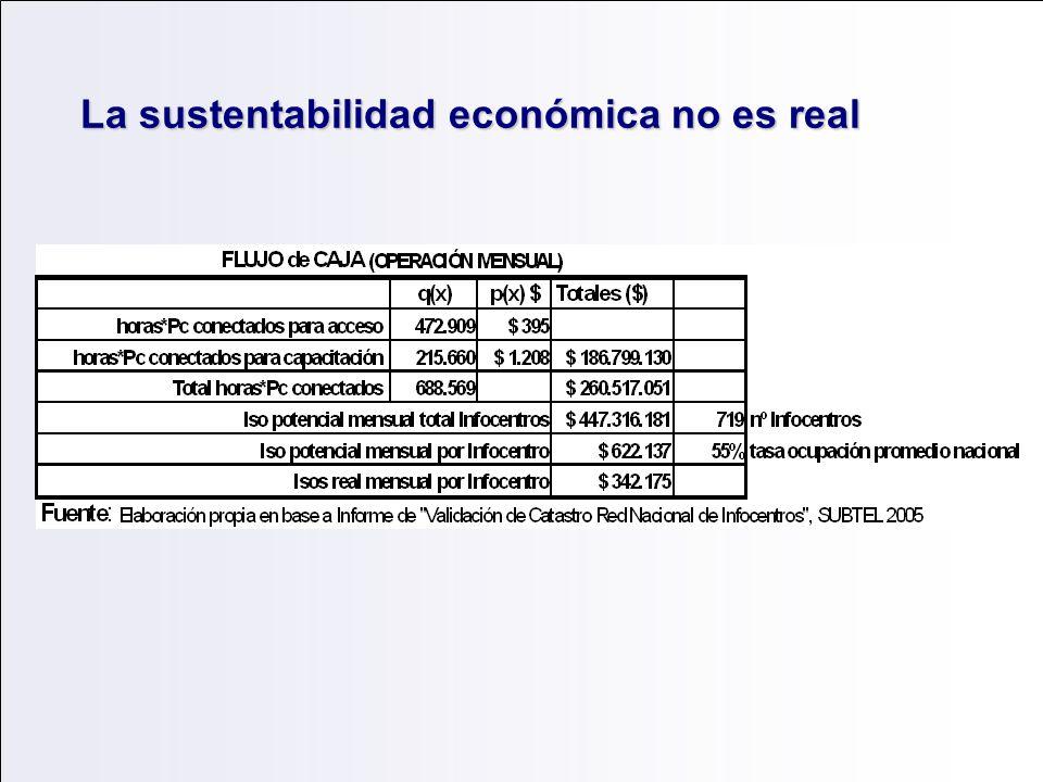 La sustentabilidad económica no es real